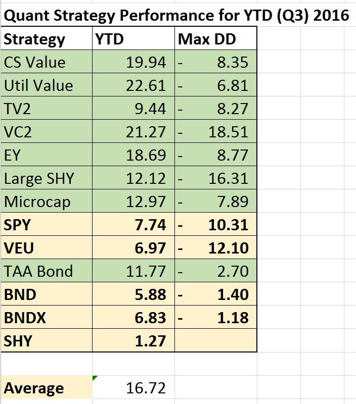 Quant strategies: Q3 2016 performance update – Investing For