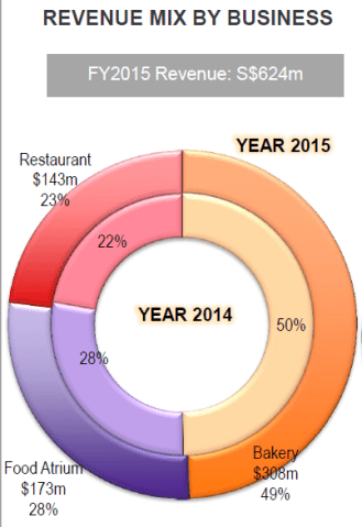 revenue-by-business-fy15