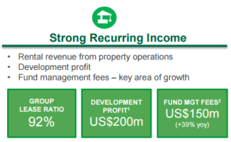 glp-strong-recurring-income