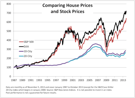 house-vs-stocks-us