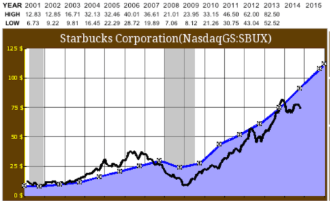 stocks-starbucks