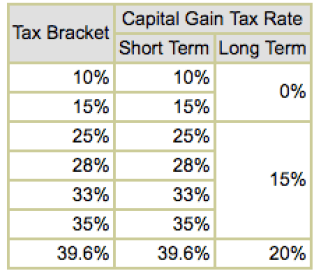 Capital-Gains-Tax-Rates