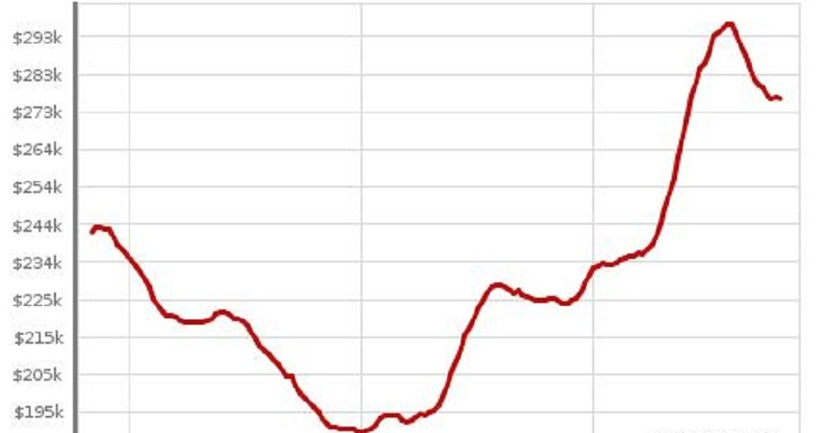 Greenville 29609 Median Prices