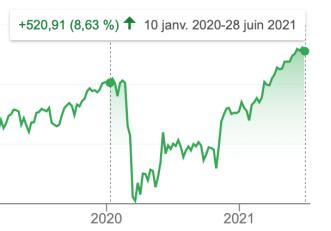 Le CAC 40 entre 2020 et 2021. On constate que l'indice gagne plus de 8% sur les cours de l'avant COVID 15 mois après le premier confinement.