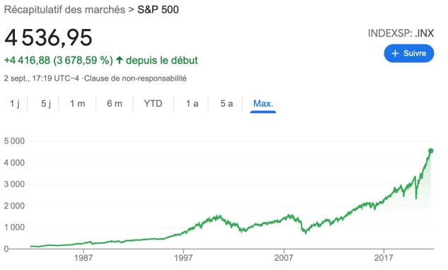 Performance du S&P 500 de 1981 à 2021