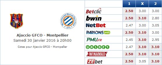 Pronostic investirparissportifs.com - Investir paris sportifs GFCA MHSC