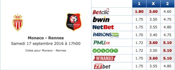 Pronostic investirparissportifs.com - Investir paris sportifs Monaco Rennes