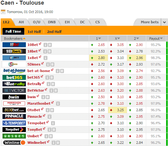 Pronostic investirparissportifs.com - Investir paris sportifs Caen Toulouse