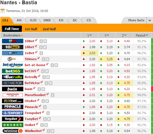 Pronostic investirparissportifs.com - Investir paris sportifs Nantes Bastia