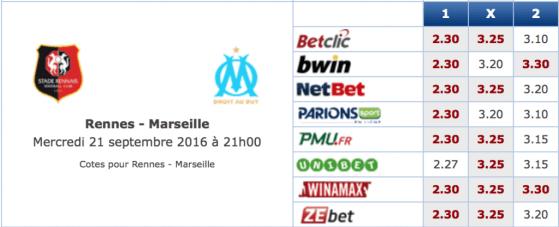 Pronostic investirparissportifs.com - Investir paris sportifs Rennes OM