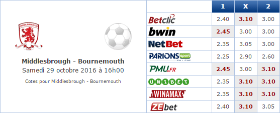 Pronostic investirparissportifs.com - Investir paris sportifs Middlesbrough Bournemouth