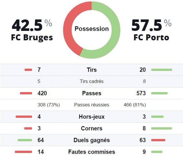 Statistiques prono investirparissportifs.com Bruges Porto