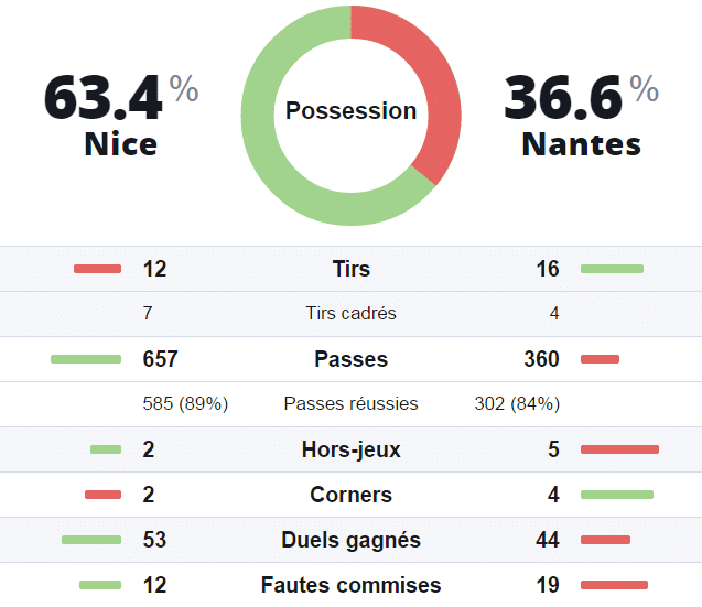 Statistiques prono investirparissportifs.com Nice Nantes