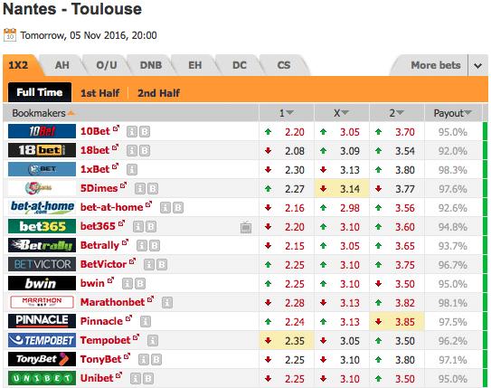 Pronostic investirparissportifs.com - Investir paris sportifs Nantes Toulouse