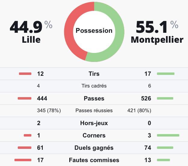 Statistiques prono investirparissportifs.com Lille Montpellier