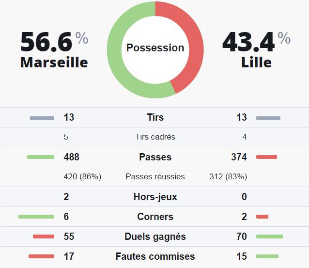 Statistiques prono investirparissportifs.com Marseille Lille
