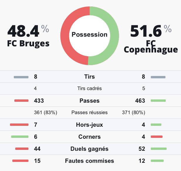 Statistiques prono investirparissportifs.com Bruges Copenhague