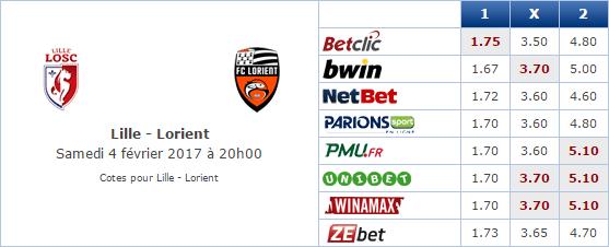 Pronostic investirparissportifs.com - Investir paris sportifs Lille Lorient