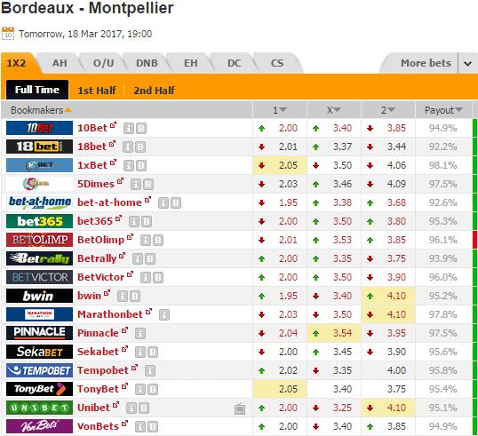 Pronostic investirparissportifs.com - Investir paris sportifs Bordeaux Montpellier