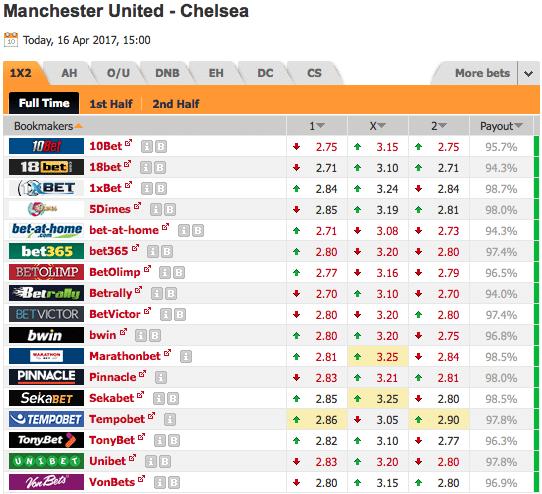 Pronostic investirparissportifs.com - Investir paris sportifs Manchester United Chelsea