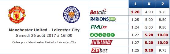 Pronostic investirparissportifs.com - Investir paris sportifs Manchester United Leicester