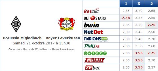 Pronostic investirparissportifs.com - Investir paris sportifs Monchengladbach-Leverkusen