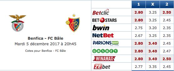 Pronostic investirparissportifs.com - Investir paris sportifs Benfica Bale