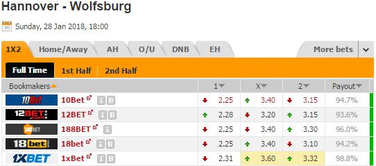 Pronostic investirparissportifs.com - Investir paris sportifs Hanovre Wolfsburg