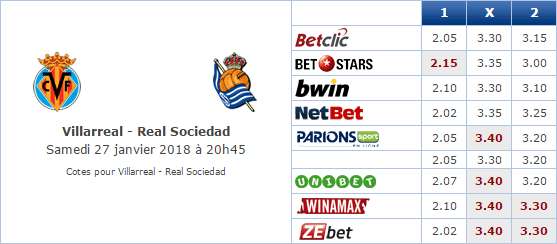 Pronostic investirparissportifs.com - Investir paris sportifs Villarreal Real Sociedad