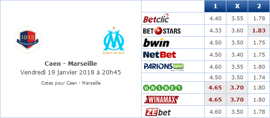 Pronostic investirparissportifs.com - Investir paris sportifs Caen Marseille