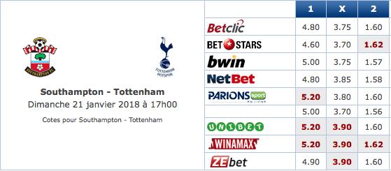Pronostic investirparissportifs.com - Investir paris sportifs Southampton Tottenham