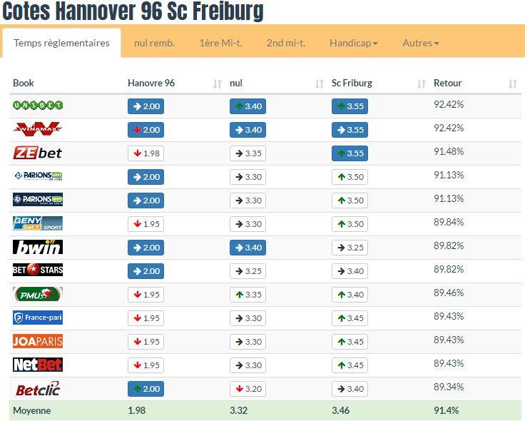 Pronostic investirparissportifs.com - Investir paris sportifs Hanovre Fribourg