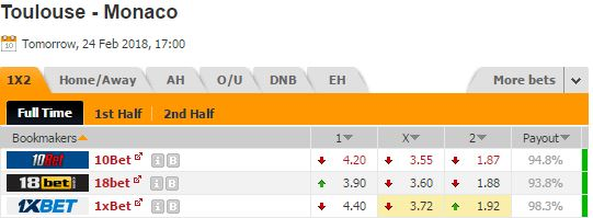 Pronostic investirparissportifs.com - Investir paris sportifs Leicester Toulouse Monaco