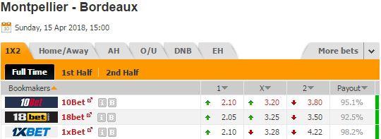 Pronostic investirparissportifs.com - Investir paris sportifs Montpellier Bordeaux