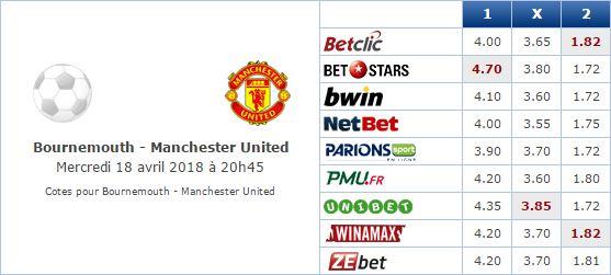 Pronostic investirparissportifs.com - Investir paris sportifs Bournemouth Manchester United