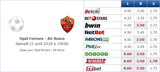 Pronostic investirparissportifs.com - Investir paris sportifs Spal AS Roma