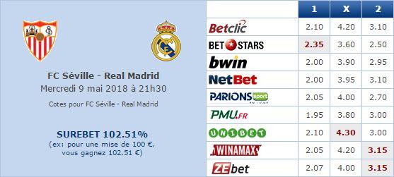 Pronostic investirparissportifs.com - Investir paris sportifs Séville Real Madrid