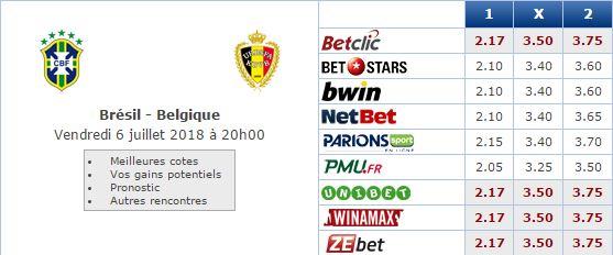 Pronostic investirparissportifs.com - Investir paris sportifs Brésil Belgique