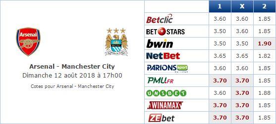 Pronostic investirparissportifs.com - Investir paris sportifs Arsenal Manchester City