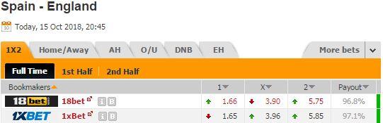 Pronostic investirparissportifs.com - Investir paris sportifs Espagne Angleterre