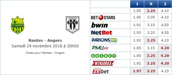Pronostic investirparissportifs.com - Investir paris sportifs Nantes Angers