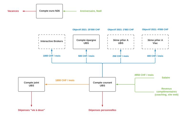 Schéma Finances Personnelles