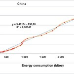 chiffres_energie_graph-chine