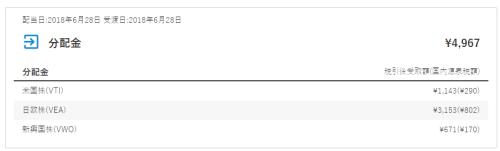 配当日:2018年6月28日 受渡日:2018年6月28日 分配金 ¥4,967 分配金税引後受取額(国内源泉税額) 米国株(VTI) ¥1,143(¥290) 日欧株(VEA) ¥3,153(¥802) 新興国株(VWO) ¥671(¥170)