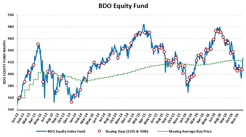 bdo-equity-fund_20170106_comp