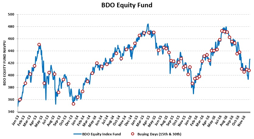 bdo-equity-fund_20170106_no-ma