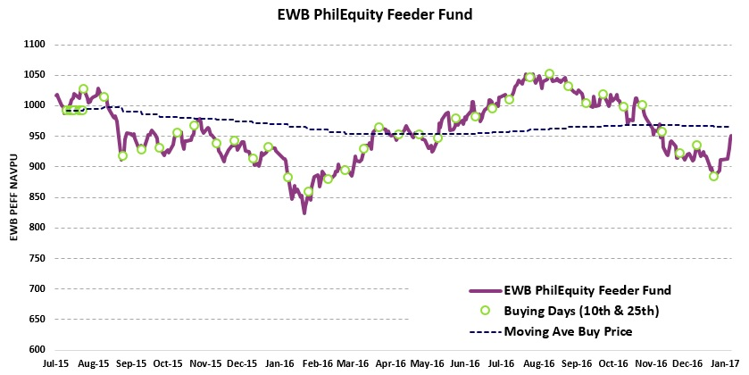 Cost Averaging Through BDO Equity Fund and EastWest PhilEquity Feeder Fund