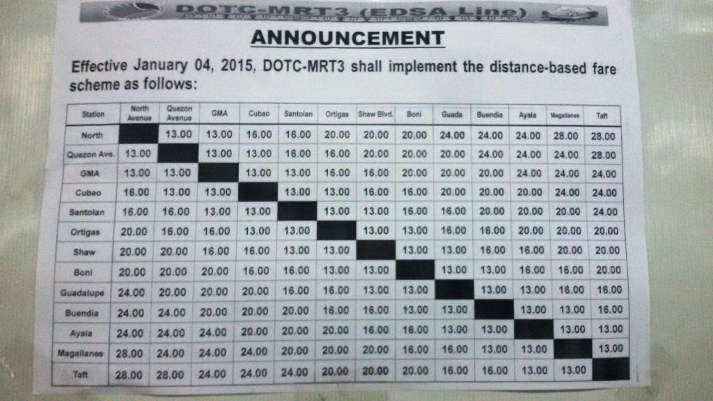 Surprise MRT Fare Hike For 2015 Investment Juan 01