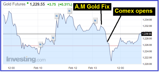 Gold & Silver: Buy The Paper Price Attacks