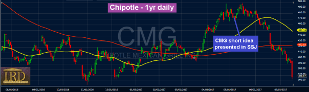 Chipotle ($CMG):  Boom Goes The Dynamite – Redux